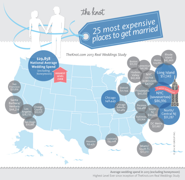 25 Most Expensive Places to Get Married in 2013